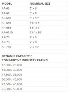 AP Air Powered Dock Leveler Sizes and Capabilities