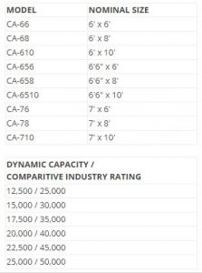 CA Air Powered Dock Leveler Sizes and Capacities