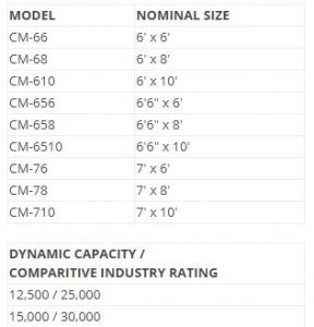 CM Mechanical Dock Leveler Sizes and Capabilities