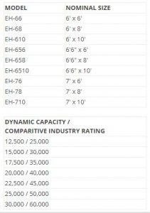 EH Hydraulic Dock Leveler Sizes and Capacity