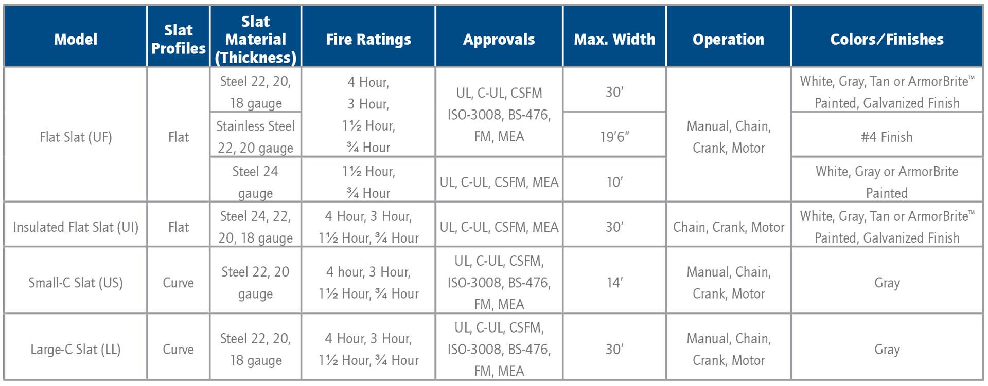 FireCoil™ Chart