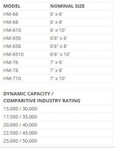 HM Mechanical Dock Leveler Sizes and Capabilities