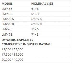 LMP Mechanical Dock Leveler Sizes and Capabilities