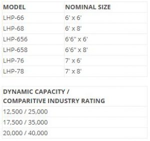 Poweramp LHP Series Hydraulic Leveler Sizes and Capacity