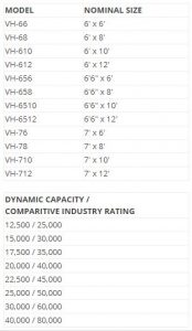 VH Hydraulic Dock Leveler Size and Capacity