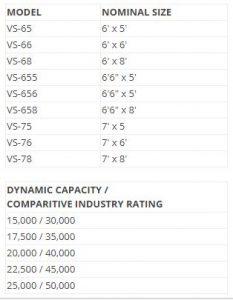 VS Series Hydraulic Leveler Sizes