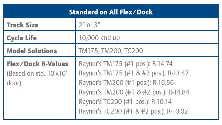 Flexdock Standard